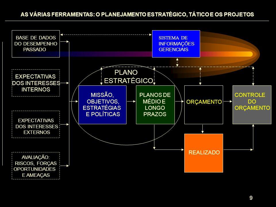 10 O PLANEJAMENTO POSSIBILITA: O PAPEL DO PLANEJAMENTO NA GESTÃO DE NEGÓCIOS COORDENAÇÃO DE ATIVIDADES DECISÕES ANTECIPADAS COMPROMETIMENTO A PRIORI POSSÍVEL MAIOR TRANSPARÊNCIA DEFINIÇÃO DE RESPONSABILIDADES DESTAQUE PARA EFICIÊNCIA POSSÍVEL MAIOR ENTENDIMENTO MÚTUO FORÇA AUTO-ANÁLISE PERMITE AVALIAÇÃO DE PROGRESSO BENEFÍCIOS DE CURTO, MÉDIO E LONGO PRAZOS