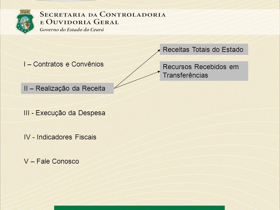 I – Contratos e Convênios II – Realização da Receita III - Execução da Despesa IV - Indicadores Fiscais V – Fale Conosco Receitas Totais do Estado Rec