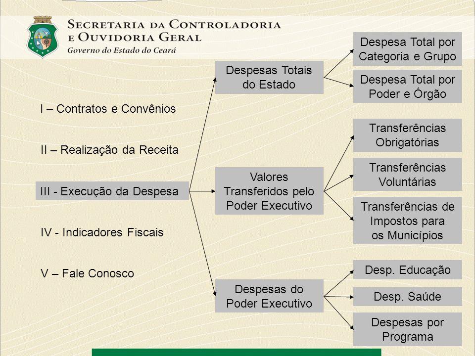 I – Contratos e Convênios II – Realização da Receita III - Execução da Despesa IV - Indicadores Fiscais V – Fale Conosco Receita Corrente Líquida – RCL Despesas com Pessoal Resultado Nominal (Variação da Dívida) Resultado Primário Dívida Consolidada Líquida - DCL Operações de Crédito Garantias e Contragarantias