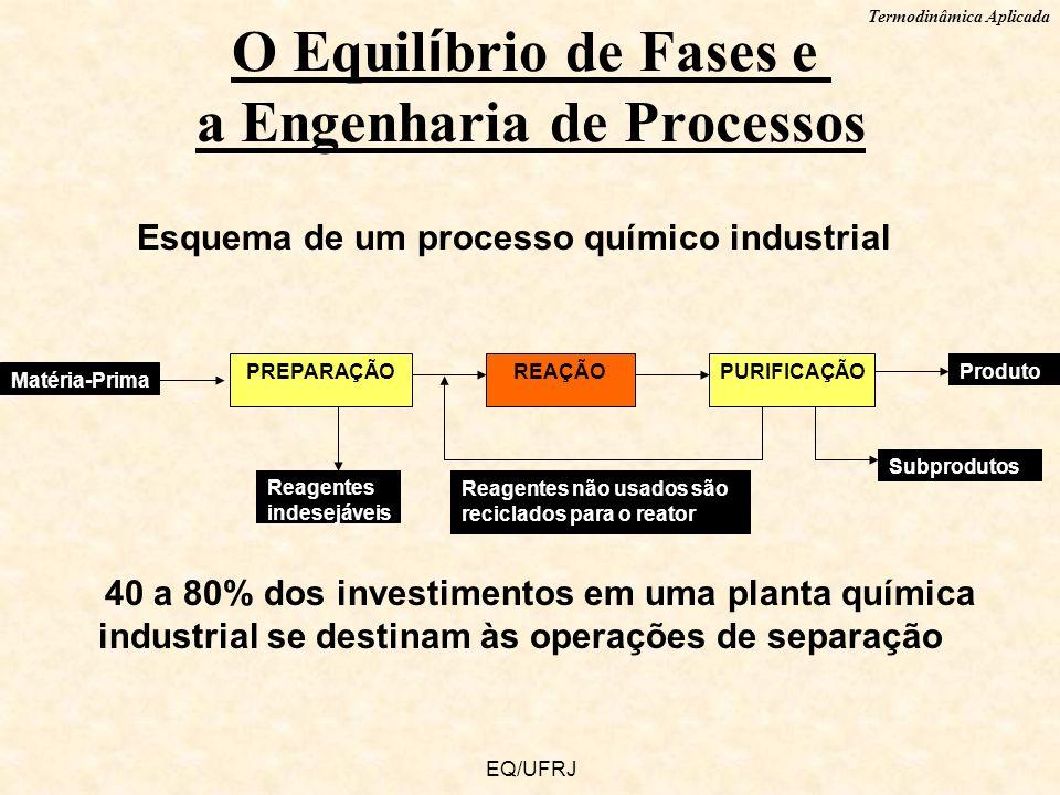 Termodinâmica Aplicada EQ/UFRJ Esquema de um processo químico industrial O Equil í brio de Fases e a Engenharia de Processos PREPARAÇÃOREAÇÃOPURIFICAÇ