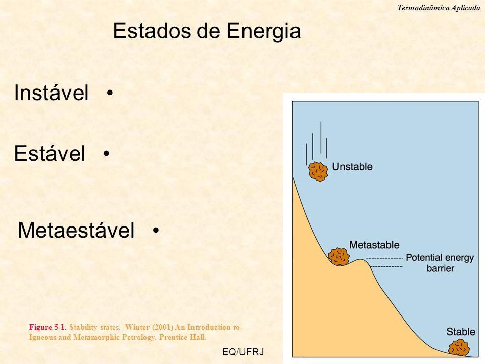Termodinâmica Aplicada EQ/UFRJ Estados de Energia Instável Estável Metaestável Figure 5-1. Stability states. Winter (2001) An Introduction to Igneous