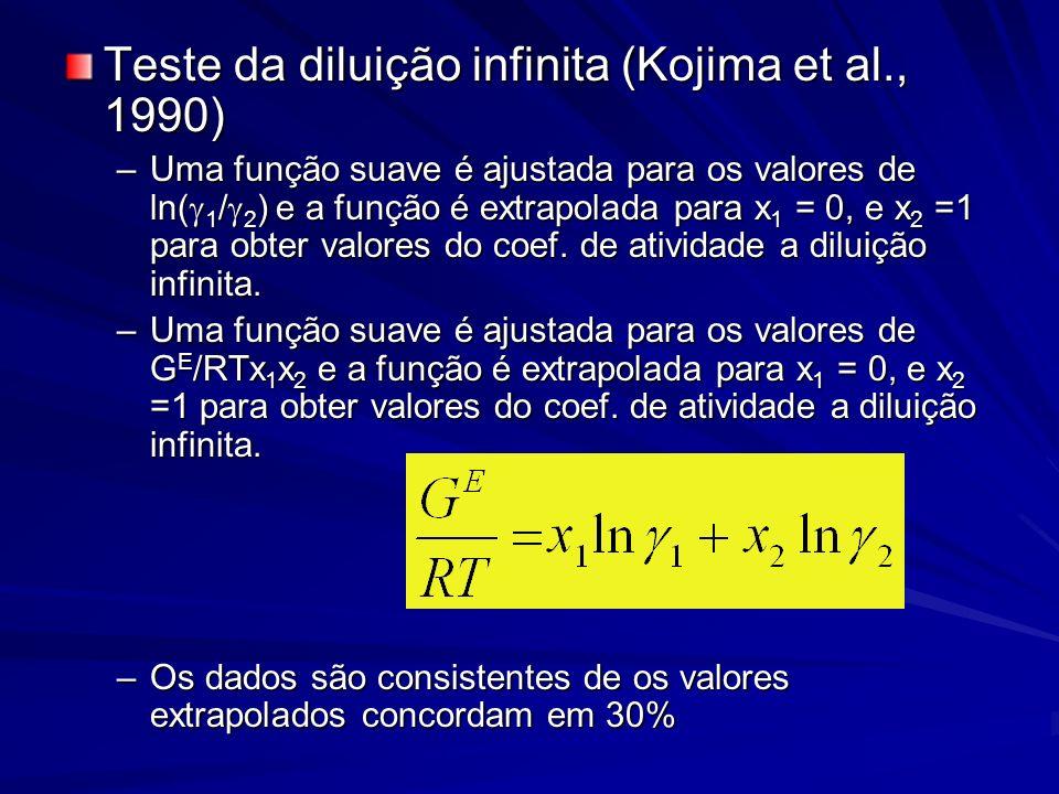 Teste da diluição infinita (Kojima et al., 1990) –Uma função suave é ajustada para os valores de ln( 1 / 2 ) e a função é extrapolada para x 1 = 0, e