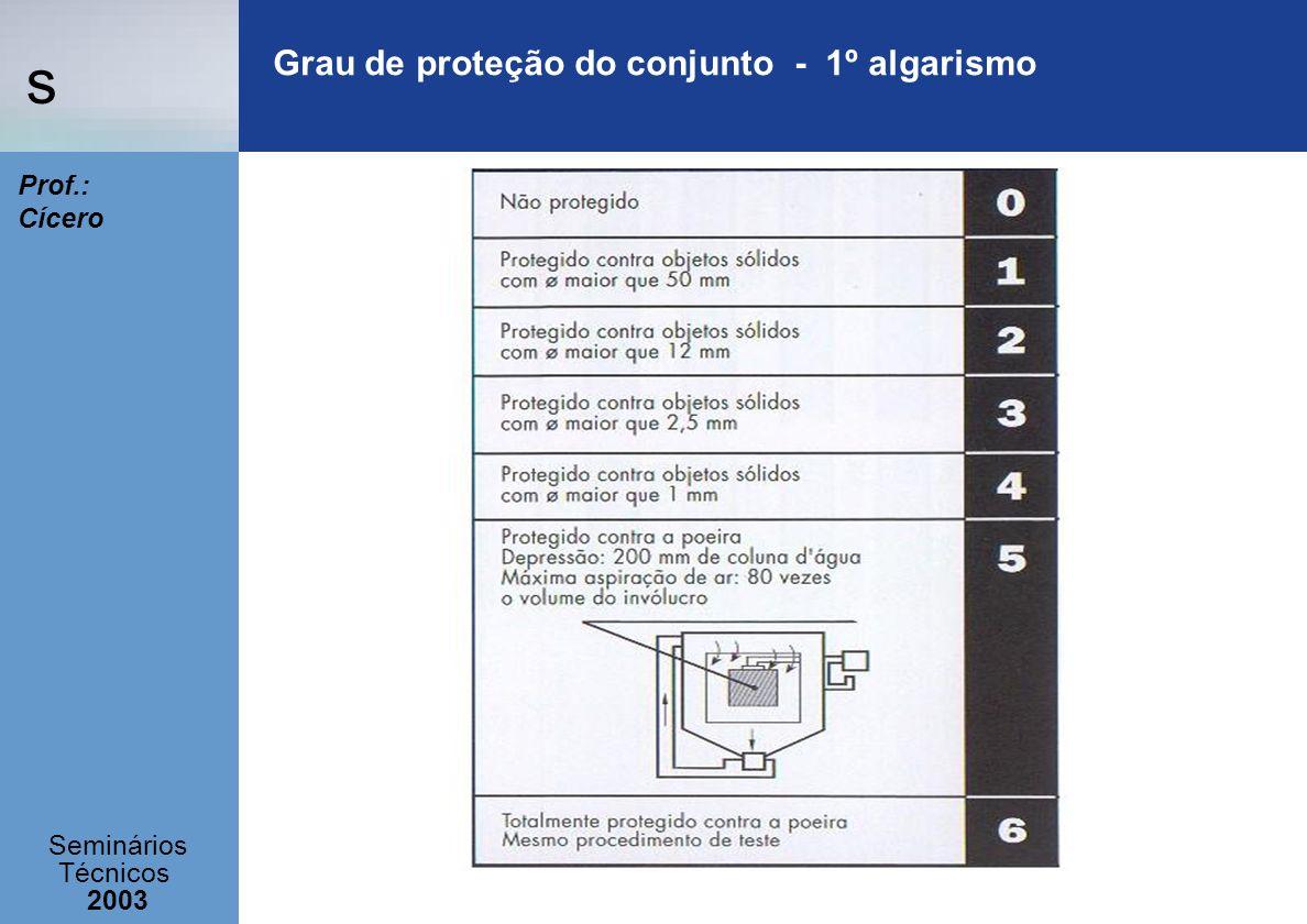 s Seminários Técnicos 2003 Prof.: Cícero Grau de proteção do conjunto - 1º algarismo