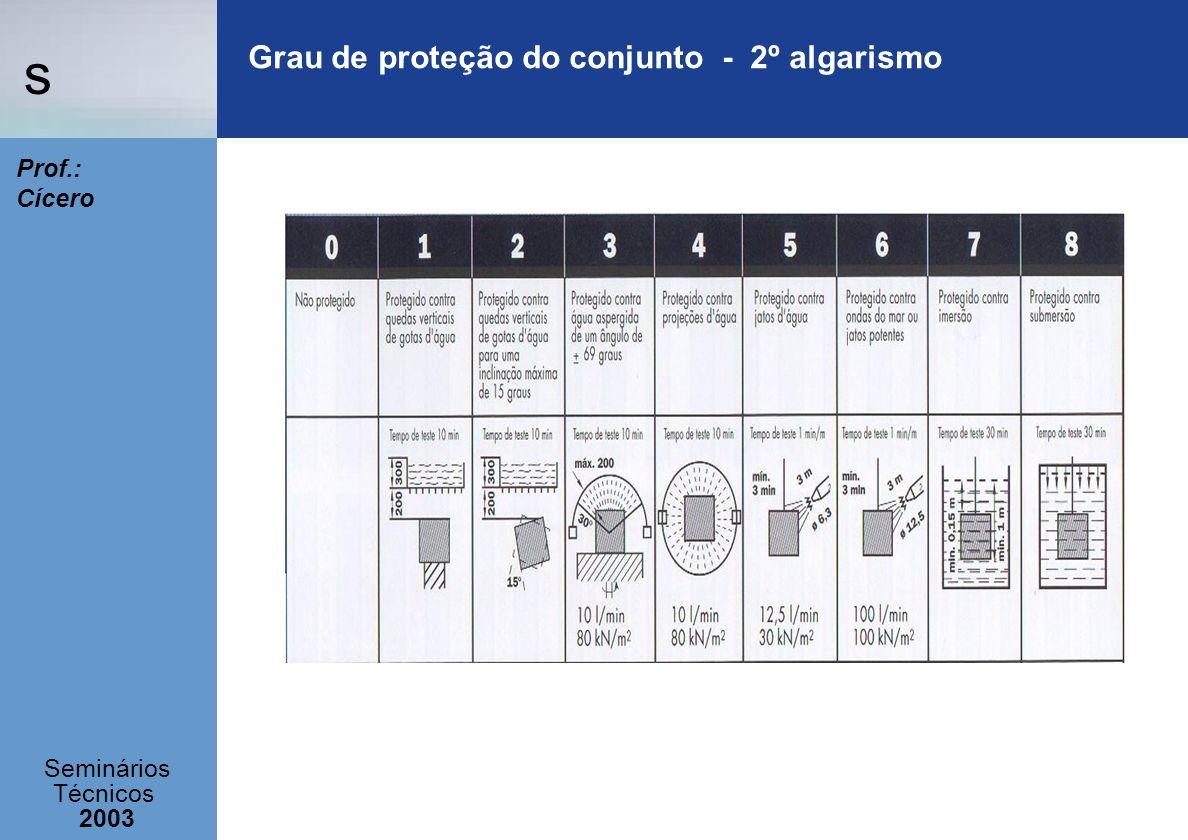 s Seminários Técnicos 2003 Prof.: Cícero Grau de proteção do conjunto - 2º algarismo