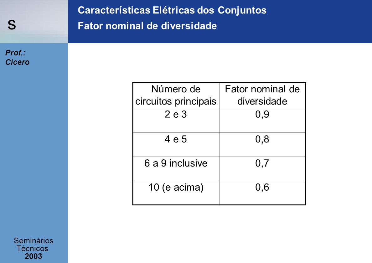 s Seminários Técnicos 2003 Prof.: Cícero Características Elétricas dos Conjuntos Fator nominal de diversidade Número de circuitos principais Fator nom