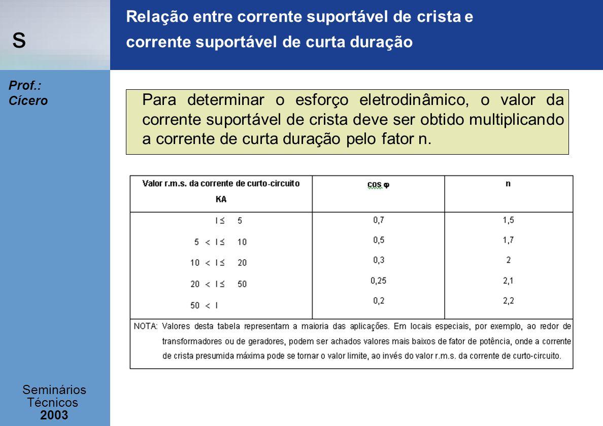 s Seminários Técnicos 2003 Prof.: Cícero Relação entre corrente suportável de crista e corrente suportável de curta duração Para determinar o esforço