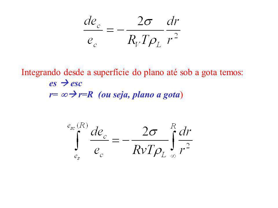 Integrando desde a superfície do plano até sob a gota temos: es esc r= r=R (ou seja, plano a gota)