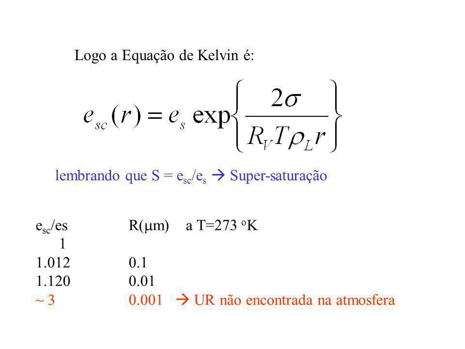 Logo a Equação de Kelvin é: lembrando que S = e sc /e s Super-saturação e sc /esR( m) a T=273 o K 1 1.0120.1 1.1200.01 ~ 30.001 UR não encontrada na a