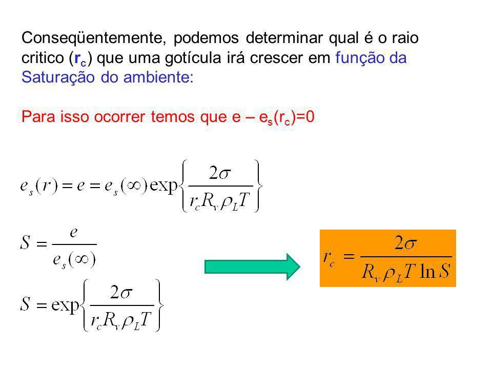 Conseqüentemente, podemos determinar qual é o raio critico (r c ) que uma gotícula irá crescer em função da Saturação do ambiente: Para isso ocorrer t