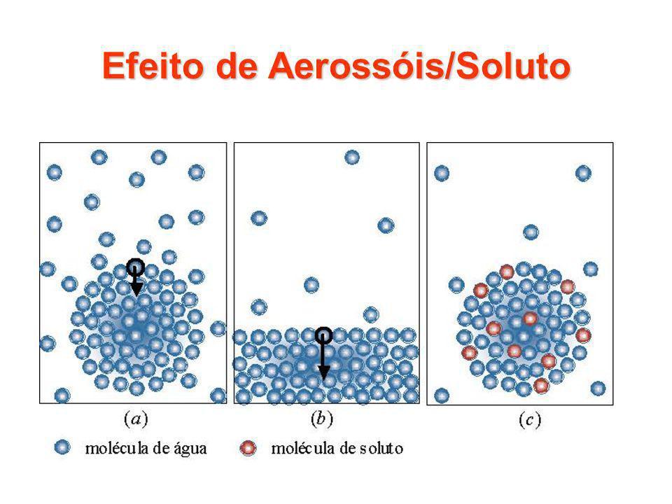 Efeito de Aerossóis/Soluto