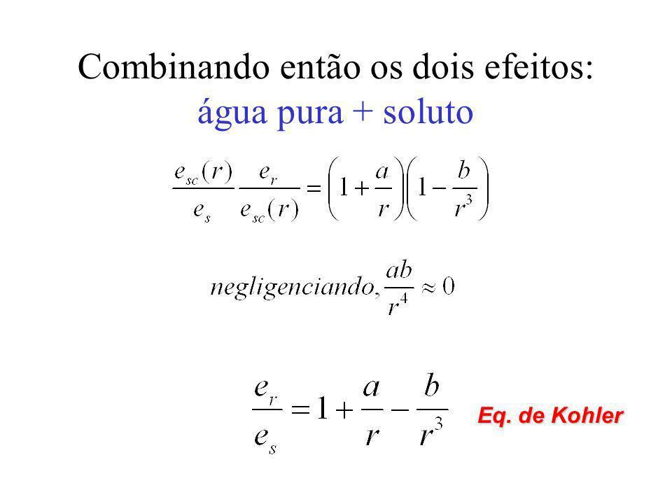 Combinando então os dois efeitos: água pura + soluto Eq. de Kohler