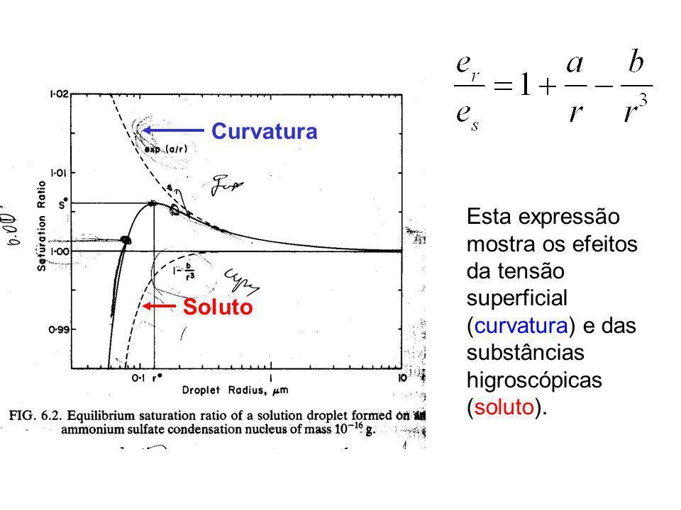 Esta expressão mostra os efeitos da tensão superficial (curvatura) e das substâncias higroscópicas (soluto). Curvatura Soluto