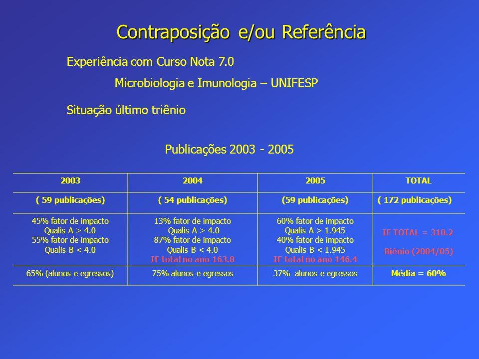 Contraposição e/ou Referência Experiência com Curso Nota 7.0 Microbiologia e Imunologia – UNIFESP Situação último triênio Publicações 2003 - 2005 2003
