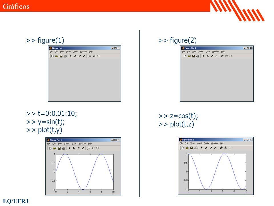 EQ/UFRJ >> figure(1) >> t=0:0.01:10; >> y=sin(t); >> plot(t,y) >> figure(2) >> z=cos(t); >> plot(t,z) Gráficos