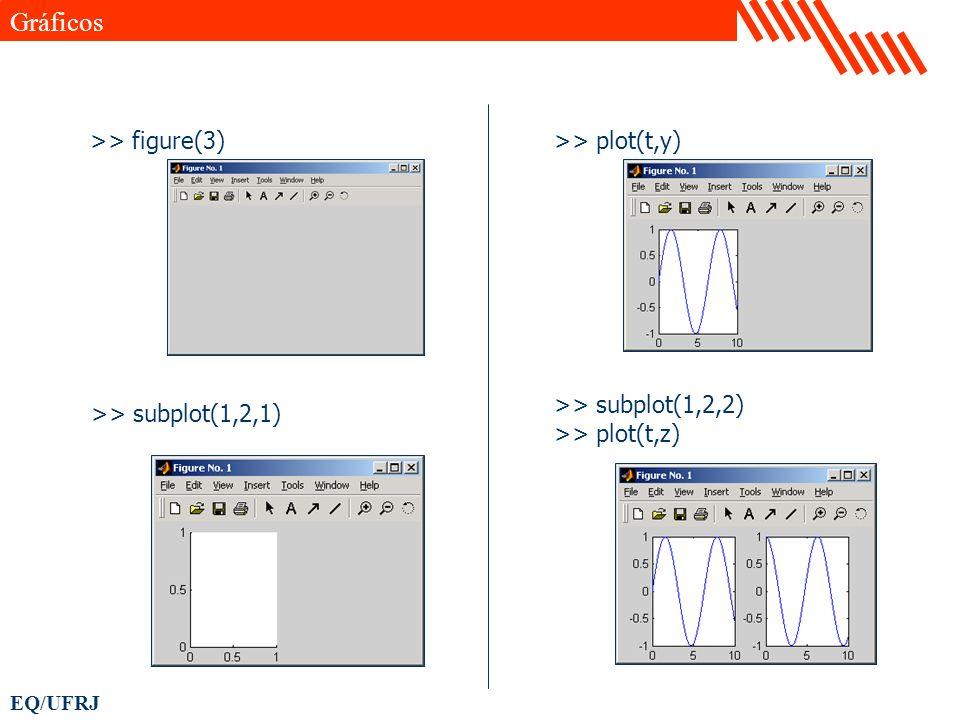 EQ/UFRJ >> figure(3) >> subplot(1,2,1) >> plot(t,y) >> subplot(1,2,2) >> plot(t,z) Gráficos