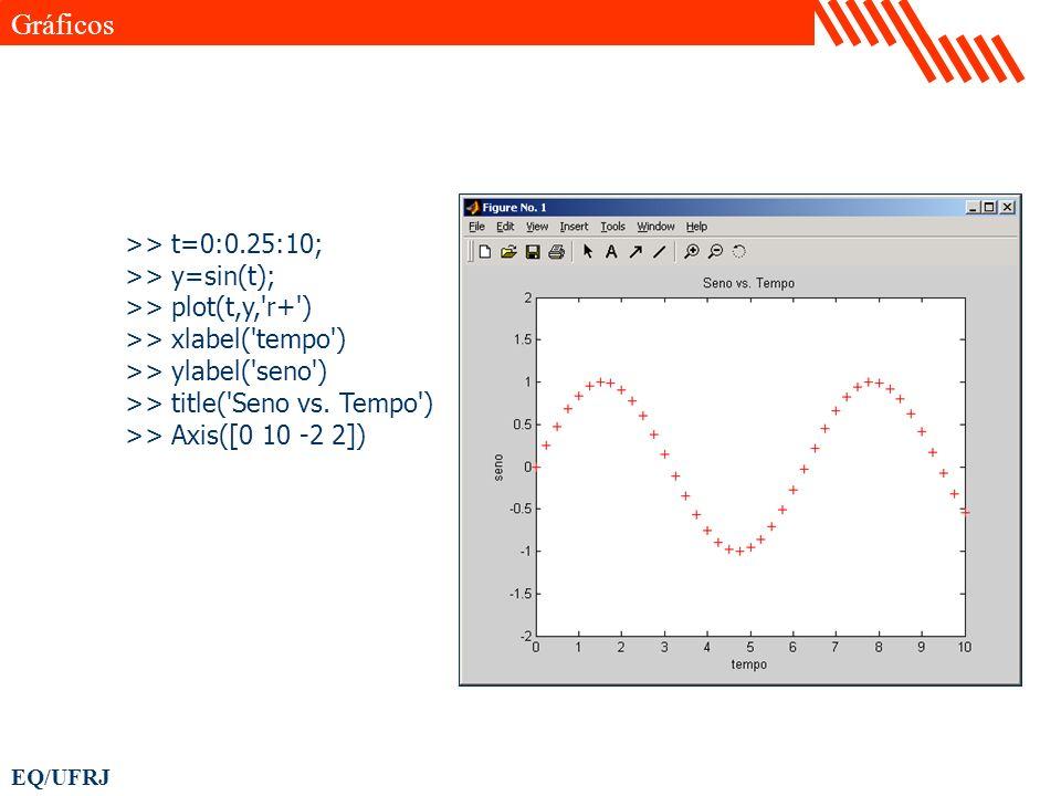 EQ/UFRJ >> t=0:0.25:10; >> y=sin(t); >> plot(t,y,'r+') >> xlabel('tempo') >> ylabel('seno') >> title('Seno vs. Tempo') >> Axis([0 10 -2 2]) Gráficos