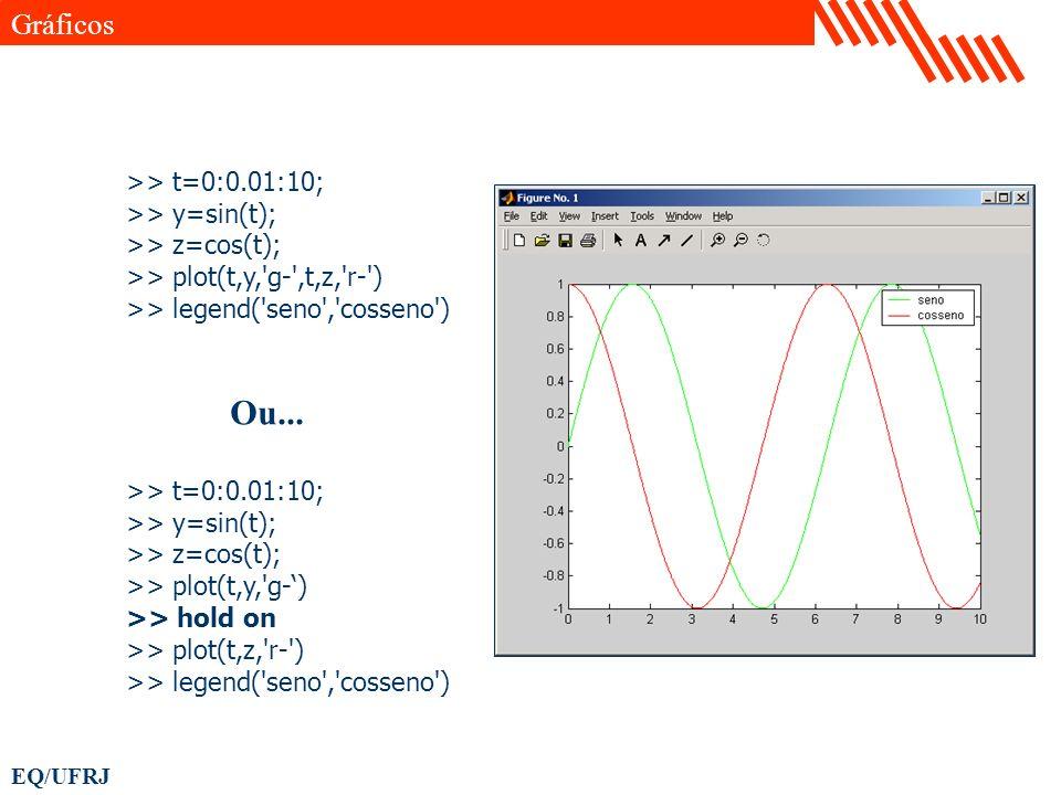 EQ/UFRJ >> t=0:0.01:10; >> y=sin(t); >> z=cos(t); >> plot(t,y,'g-',t,z,'r-') >> legend('seno','cosseno') Ou... >> t=0:0.01:10; >> y=sin(t); >> z=cos(t