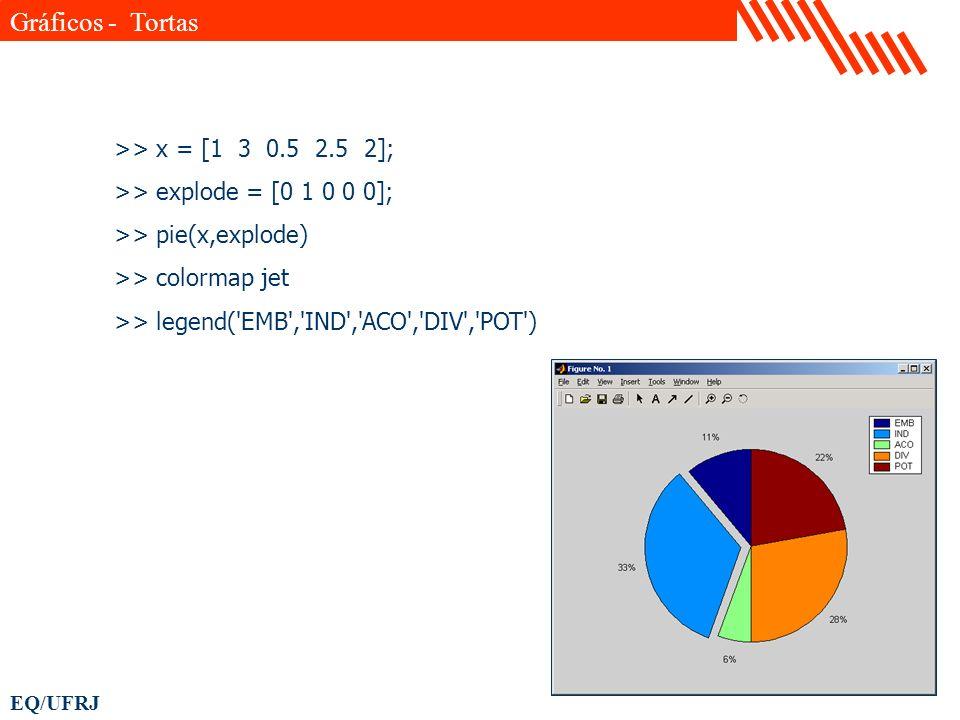 EQ/UFRJ >> x = [1 3 0.5 2.5 2]; >> explode = [0 1 0 0 0]; >> pie(x,explode) >> colormap jet >> legend('EMB','IND','ACO','DIV','POT') Gráficos - Tortas