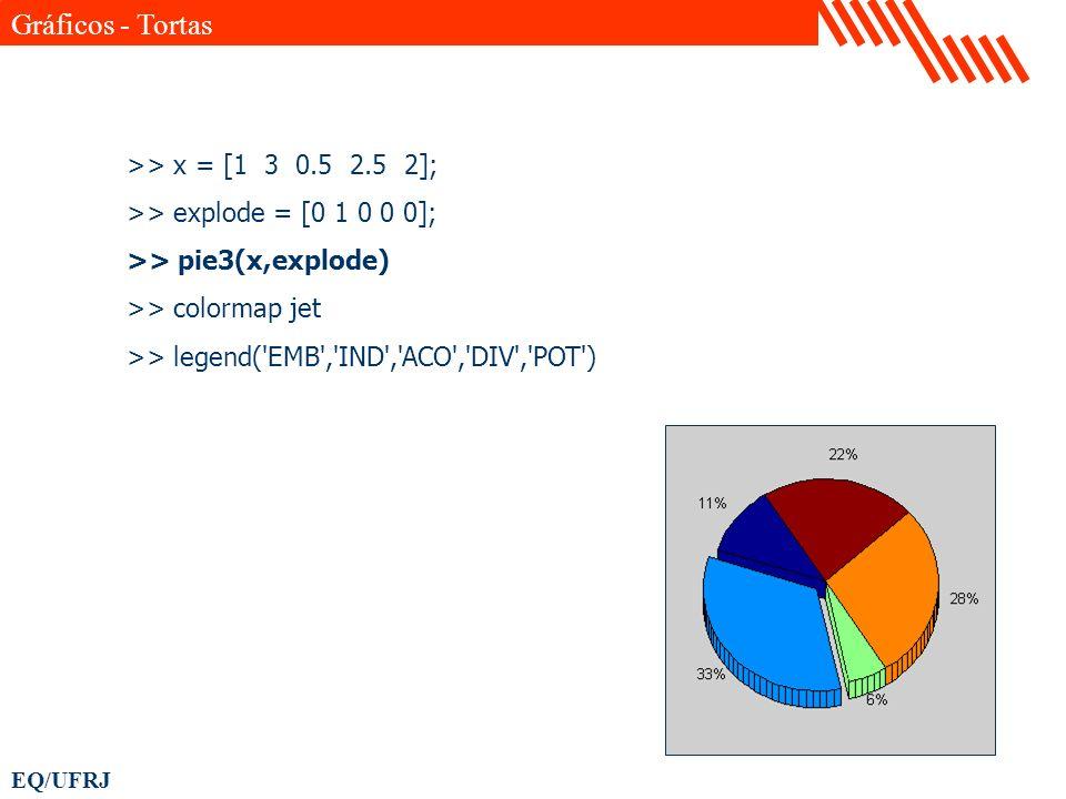 EQ/UFRJ >> x = [1 3 0.5 2.5 2]; >> explode = [0 1 0 0 0]; >> pie3(x,explode) >> colormap jet >> legend('EMB','IND','ACO','DIV','POT') Gráficos - Torta