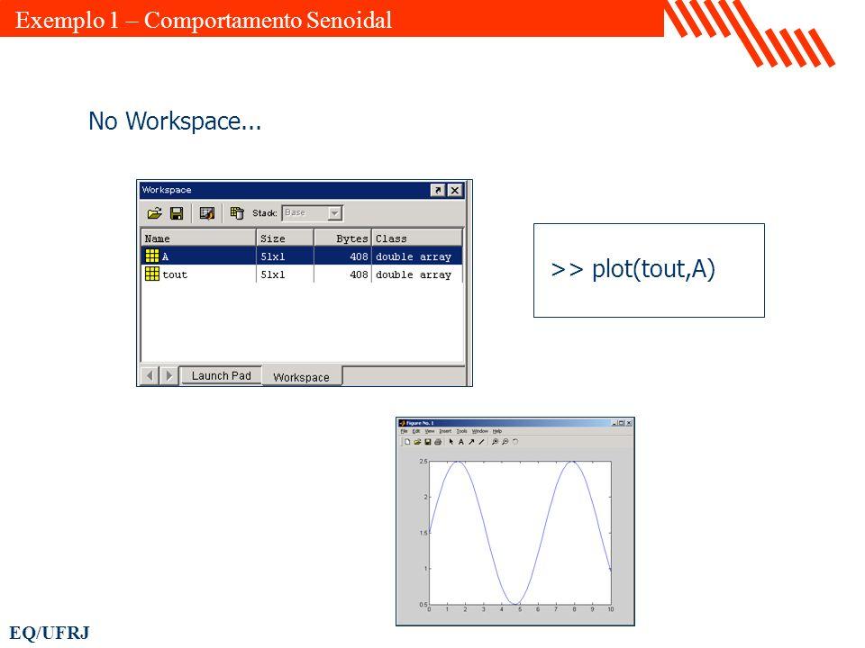 EQ/UFRJ >> plot(tout,A) No Workspace... Exemplo 1 – Comportamento Senoidal