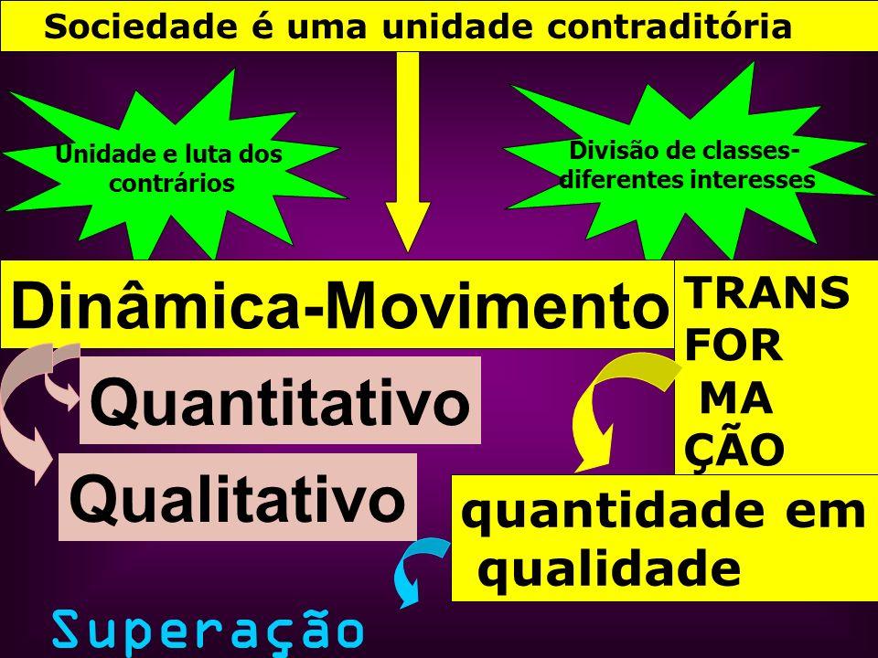 Unidade e luta dos contrários Divisão de classes- diferentes interesses Dinâmica-Movimento Qualitativo Quantitativo TRANS FOR MA ÇÃO quantidade em qua