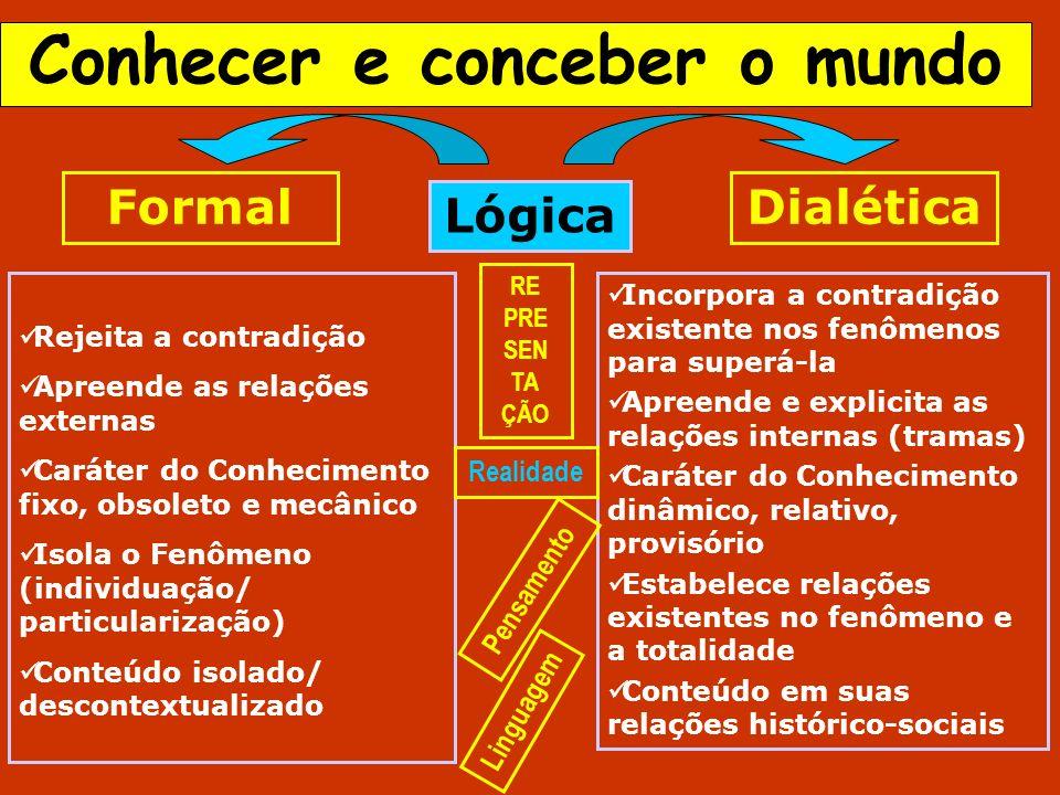 Conhecer e conceber o mundo Lógica FormalDialética Rejeita a contradição Apreende as relações externas Caráter do Conhecimento fixo, obsoleto e mecâni