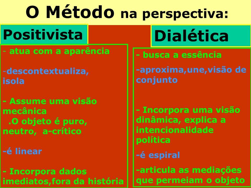 O Método na perspectiva: Positivista Dialética - - atua com a aparência - -descontextualiza, isola - Assume uma visão mecânica.O objeto é puro, neutro