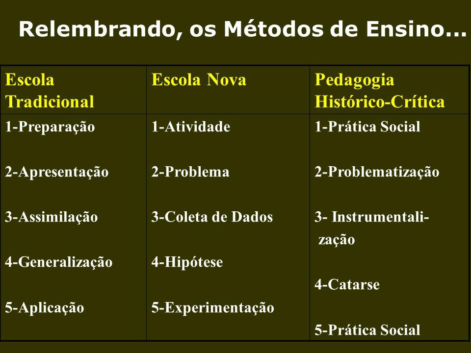 Escola Tradicional Escola NovaPedagogia Histórico-Crítica 1-Preparação 2-Apresentação 3-Assimilação 4-Generalização 5-Aplicação 1-Atividade 2-Problema