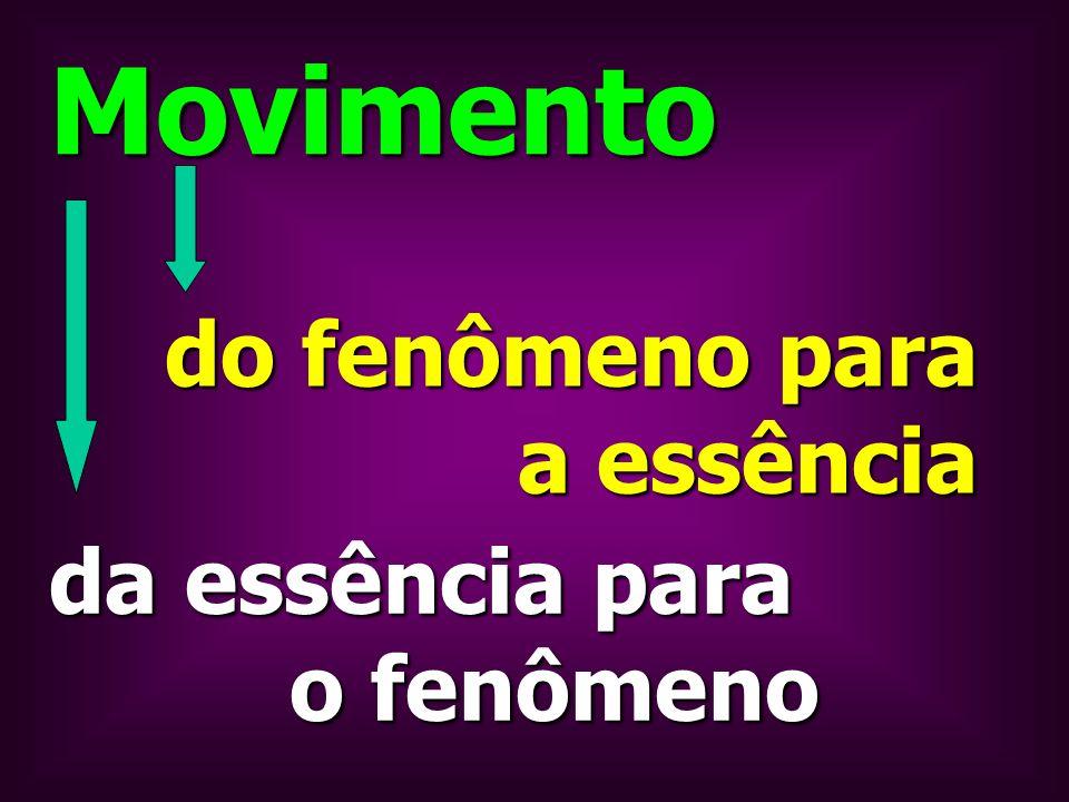 Movimento do fenômeno para a essência da essência para o fenômeno