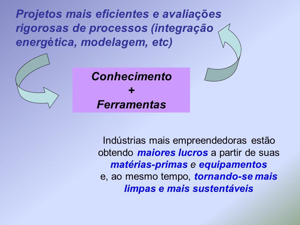 Projetos mais eficientes e avaliações rigorosas de processos (integração energética, modelagem, etc) Conhecimento + Ferramentas Indústrias mais empree
