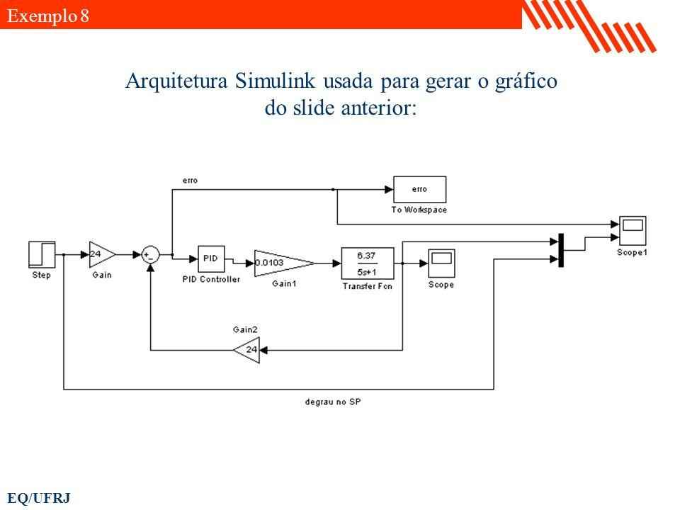 EQ/UFRJ Arquitetura Simulink usada para gerar o gráfico do slide anterior: Exemplo 8