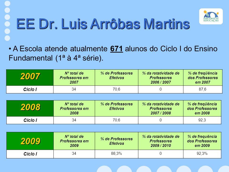 A Escola atende atualmente 671 alunos do Ciclo I do Ensino Fundamental (1ª à 4ª série). EE Dr. Luis Arrôbas Martins 2009 Nº total de Professores em 20