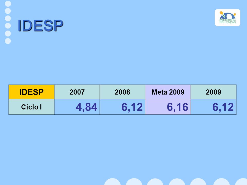 IDESP IDESP 20072008Meta 20092009 Ciclo I 4,846,126,166,12