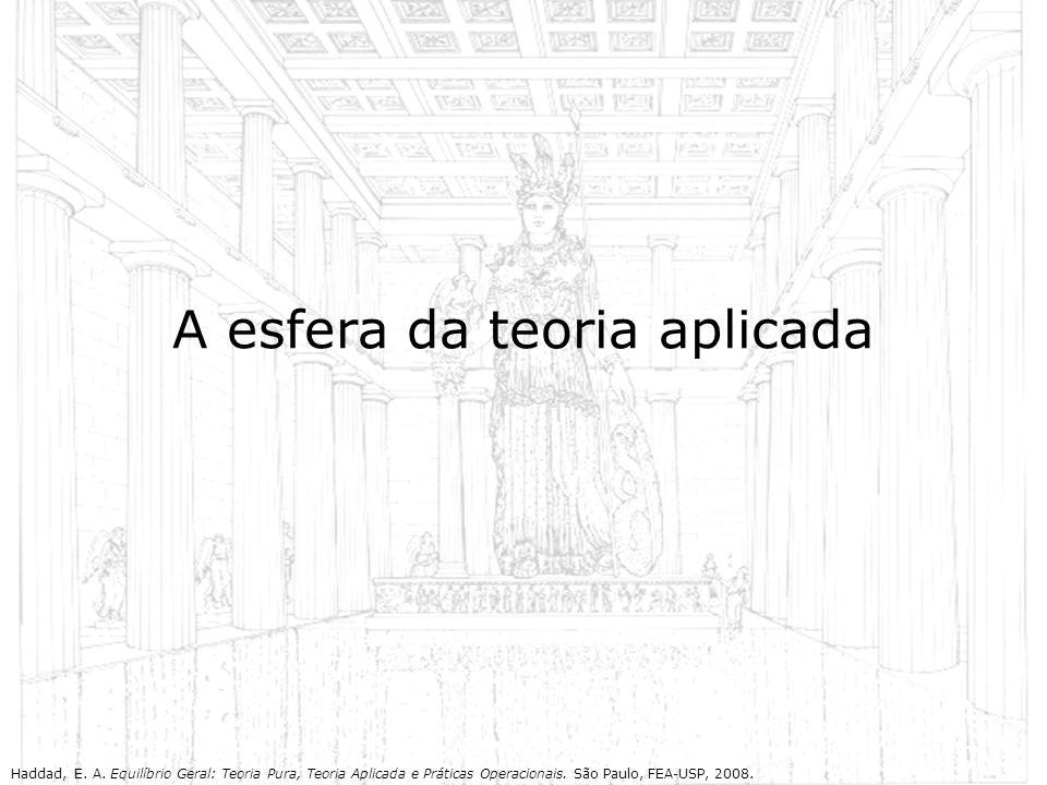 A esfera da teoria aplicada Haddad, E. A. Equilíbrio Geral: Teoria Pura, Teoria Aplicada e Práticas Operacionais. São Paulo, FEA-USP, 2008.
