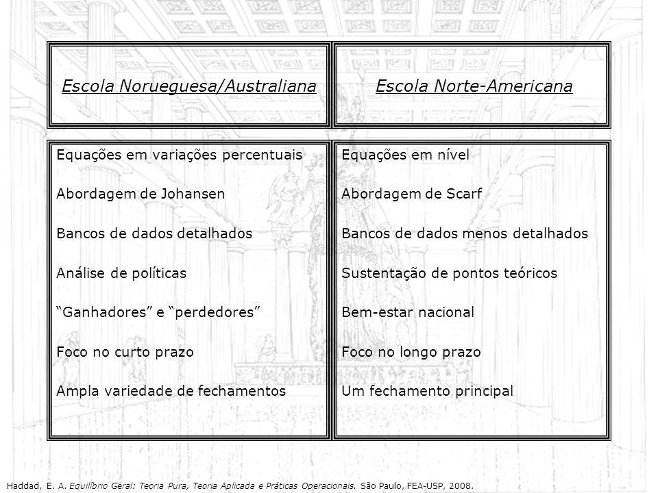 Escola Norueguesa/Australiana Equações em variações percentuais Abordagem de Johansen Bancos de dados detalhados Análise de políticas Ganhadores e per