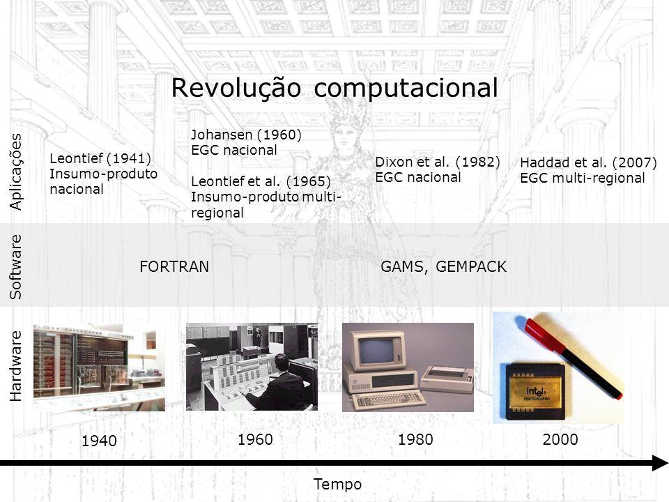 1940 196019802000 Tempo Leontief (1941) Insumo-produto nacional Johansen (1960) EGC nacional Leontief et al. (1965) Insumo-produto multi- regional Had