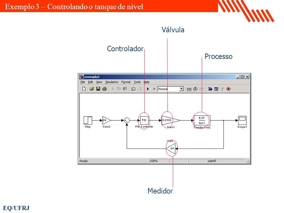 EQ/UFRJ Exemplo 3 – Controlando o tanque de nível Controlador Processo Medidor Válvula