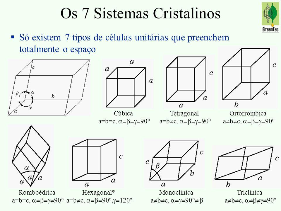 Os 7 Sistemas Cristalinos Só existem 7 tipos de células unitárias que preenchem totalmente o espaço Cúbica a=b=c, ° Ortorrômbica a b c, ° Tetragonal a=b c, ° Romboédrica a=b=c, ° Monoclínica a b c, ° Hexagonal* a=b c, ° ° Triclínica a b c, °