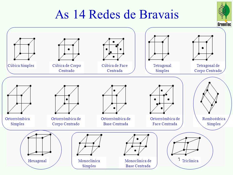As 14 Redes de Bravais Cúbica SimplesCúbica de Corpo Centrado Cúbica de Face Centrada Tetragonal Simples Tetragonal de Corpo Centrado Ortorrrômbica Simples Ortorrrômbica de Corpo Centrado Ortorrrômbica de Base Centrada Ortorrrômbica de Face Centrada Romboédrica Simples HexagonalMonoclínica Simples Monoclínica de Base Centrada Triclínica