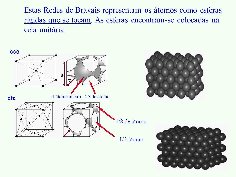 Estas Redes de Bravais representam os átomos como esferas rígidas que se tocam.