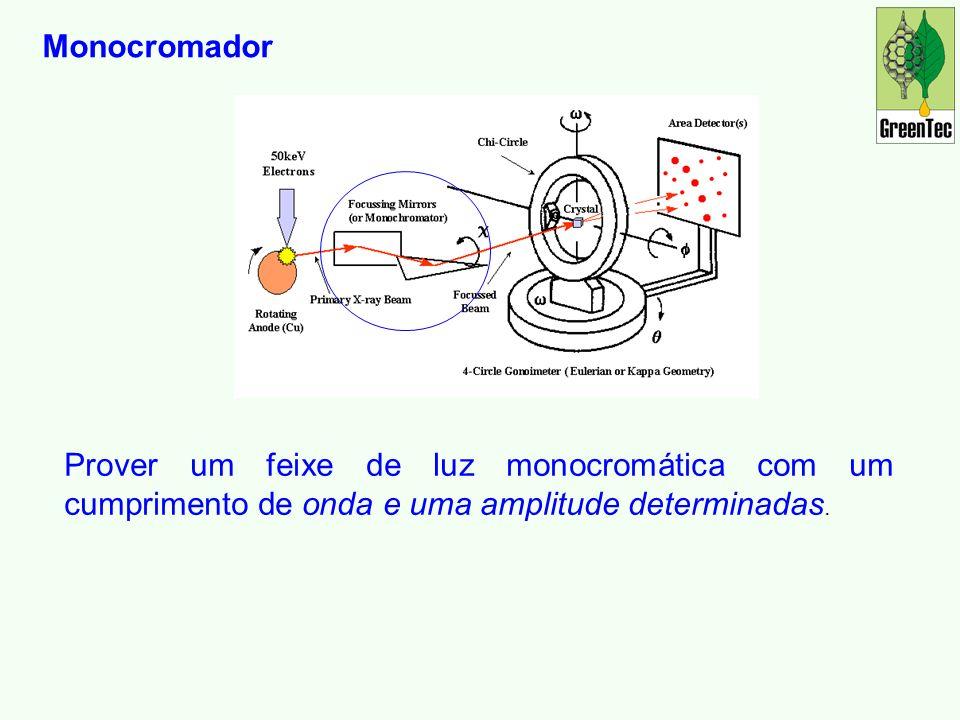 Prover um feixe de luz monocromática com um cumprimento de onda e uma amplitude determinadas.