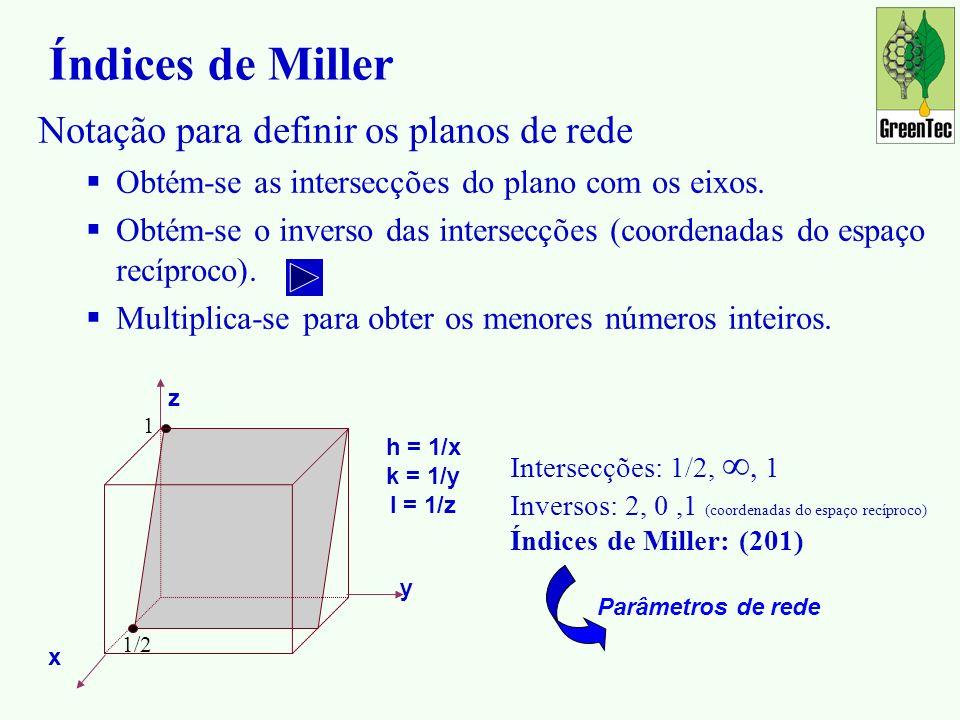 Notação para definir os planos de rede Obtém-se as intersecções do plano com os eixos.