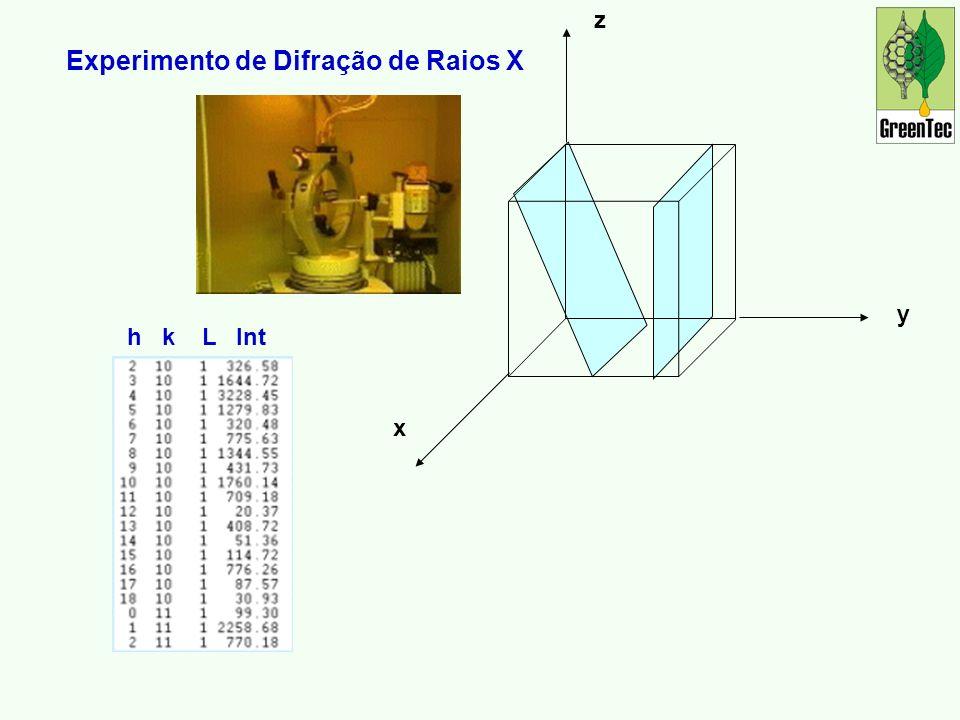 z y x h k L Int Experimento de Difração de Raios X