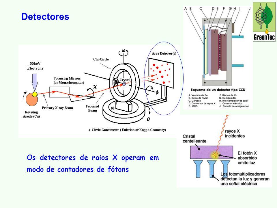 Detectores Os detectores de raios X operam em modo de contadores de fótons