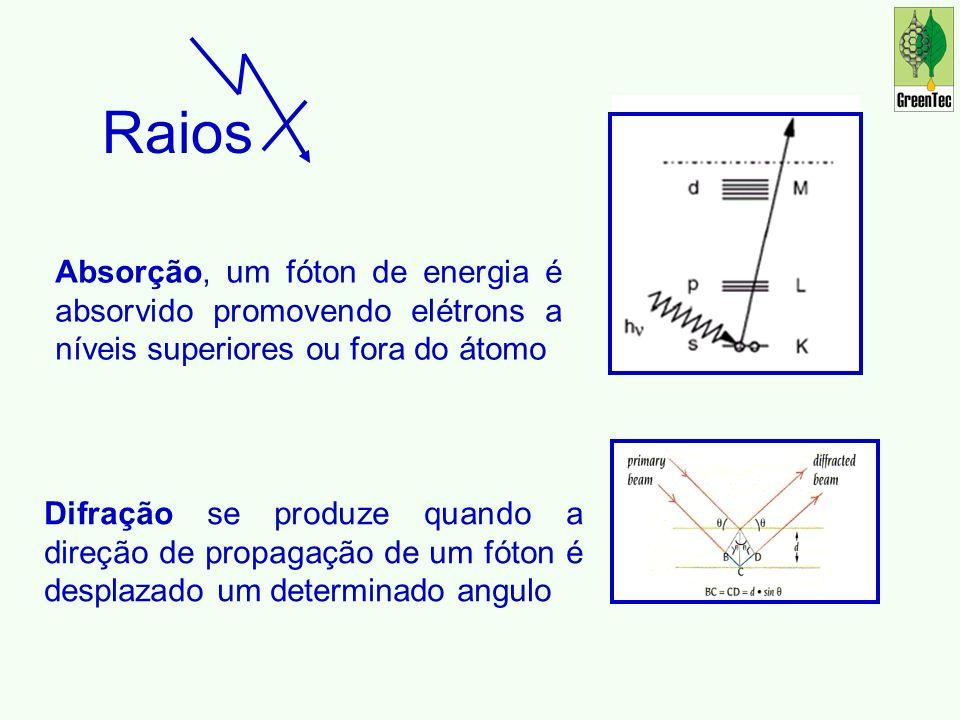 Absorção, um fóton de energia é absorvido promovendo elétrons a níveis superiores ou fora do átomo Difração se produze quando a direção de propagação de um fóton é desplazado um determinado angulo Raios