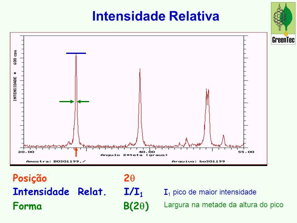 Posição 2 Intensidade Relativa Intensidade Relat.