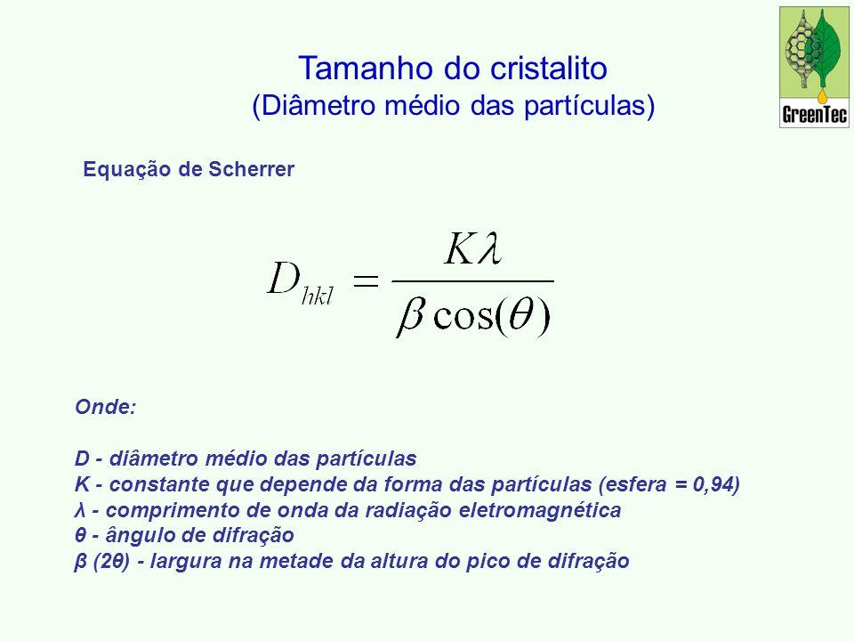 Tamanho do cristalito (Diâmetro médio das partículas) Equação de Scherrer Onde: D - diâmetro médio das partículas K - constante que depende da forma das partículas (esfera = 0,94) λ - comprimento de onda da radiação eletromagnética θ - ângulo de difração β (2θ) - largura na metade da altura do pico de difração