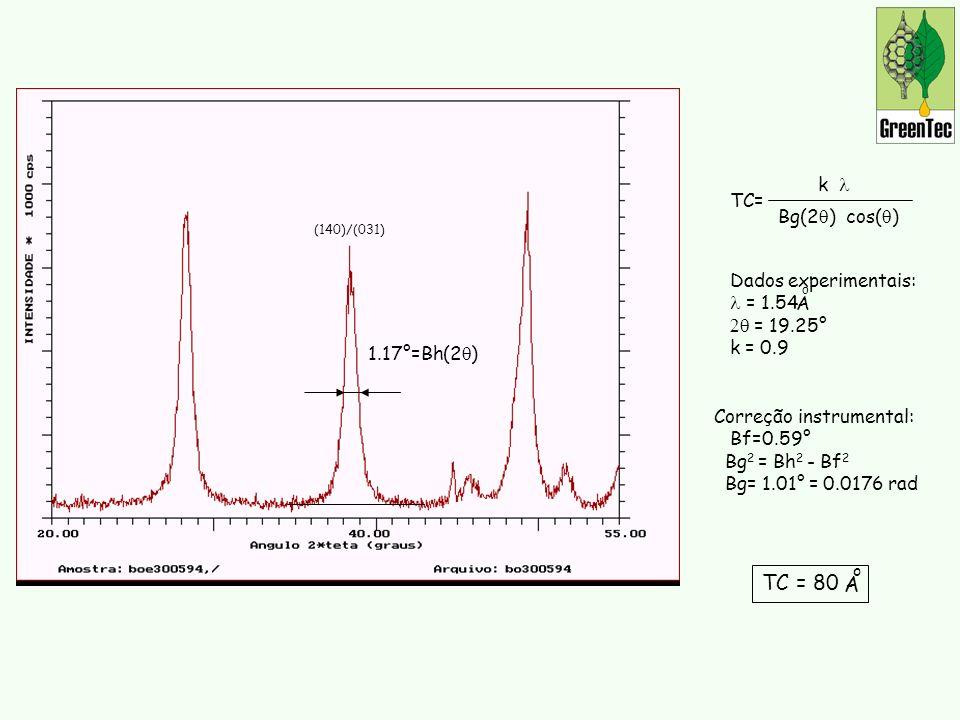 (140)/(031) 1.17°=Bh(2 ) Correção instrumental: Bf=0.59° Bg 2 = Bh 2 - Bf 2 Bg= 1.01° = 0.0176 rad TC= k Bg(2 ) cos( ) Dados experimentais: = 1.54 = 19.25° k = 0.9 A o TC = 80 A o