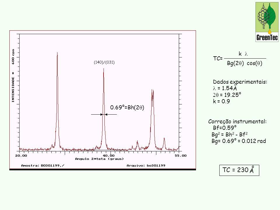Correção instrumental: Bf=0.59° Bg 2 = Bh 2 - Bf 2 Bg= 0.69° = 0.012 rad TC= k Bg(2 ) cos( ) (140)/(031) 0.69°=Bh(2 ) Dados experimentais: = 1.54 = 19.25° k = 0.9 A o TC = 230 A o