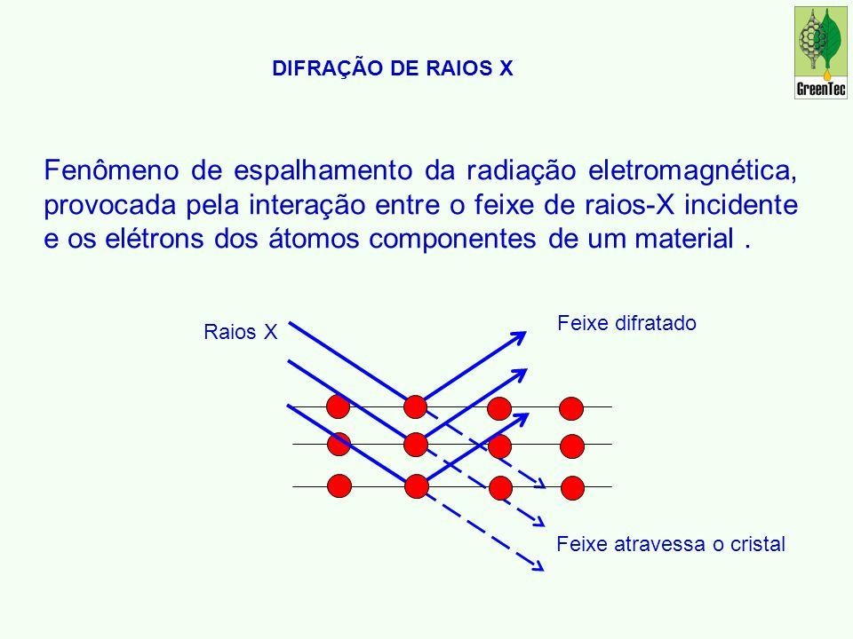 DIFRAÇÃO DE RAIOS X Fenômeno de espalhamento da radiação eletromagnética, provocada pela interação entre o feixe de raios-X incidente e os elétrons dos átomos componentes de um material.